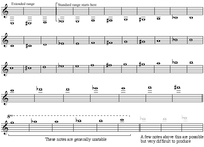 Changes in dynamics may affect timbre as much as apparent volume